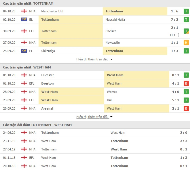 Nhận Định Kèo Nhà Cái Tottenham vs West Ham, 22h30 ngày 18/10, Ngoại hạng Anh